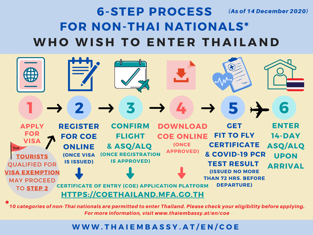6-STEP PROCESS FOR NON-THAI NATIONALS WHO WISH TO ENTER THAILAND